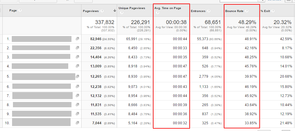 google-analytics-behaviour-dwell-time-bounce-rate
