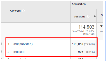 google-analytics-organic-search-keywords