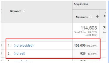 google-analytics-organic-search-keywords