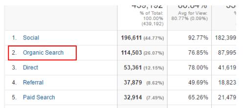 google-analytics-organic-search-link