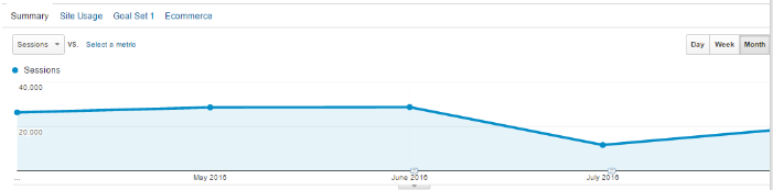 google-analytics-organic-traffic-chart