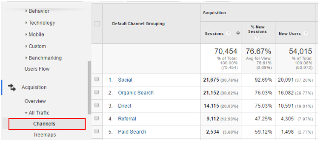 google-analytics-traffic-channels