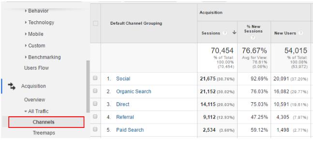 google-analytics-traffic-channels