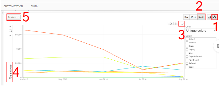 google-analytics-traffic-development-over-time