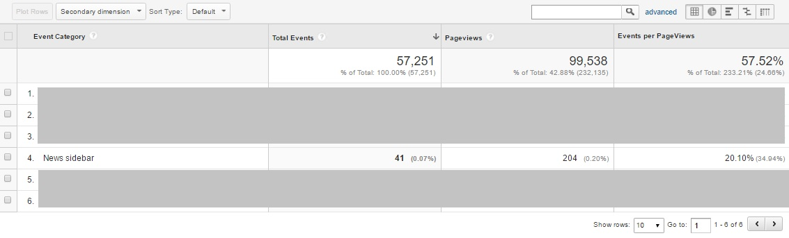 google-analytics-custom-report-table